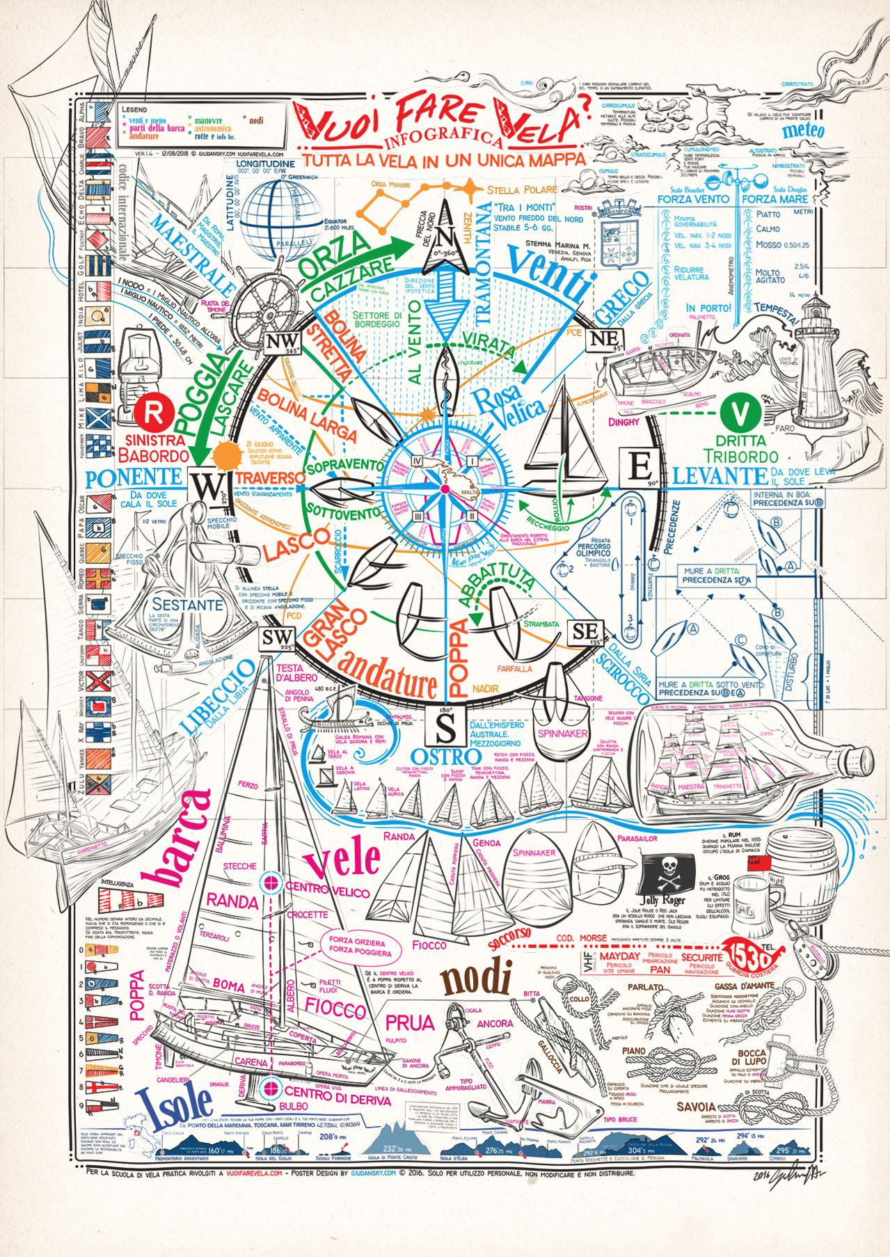 Parti Di Una Barca tutta la vela in un poster - vuoi fare vela?
